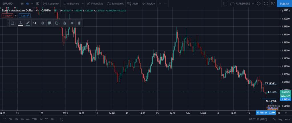 18 02 2021 EURAUD Buy Signal