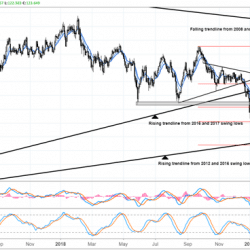japanese-yen-weekly-technical-forecast-flash-crash-may-have-been-a-red-herring