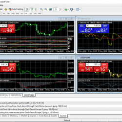 Segnali di trading Currrency in FX