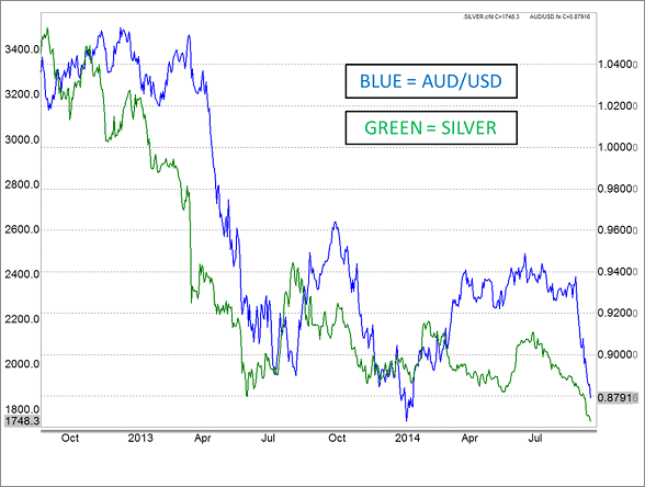 AUD/USD and Silver