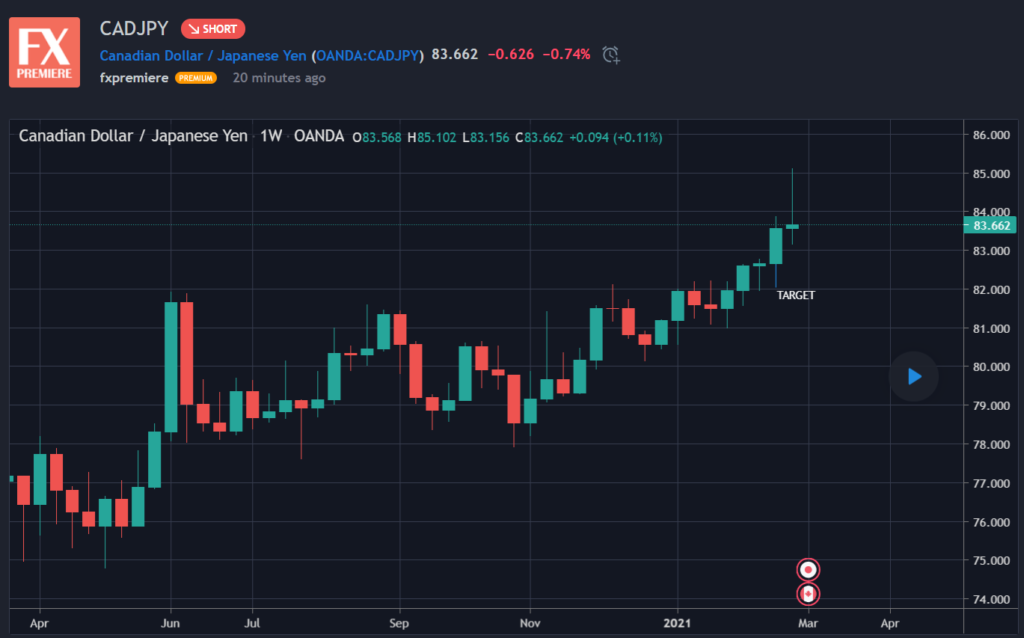 Live Forex Signals news on CADJPY