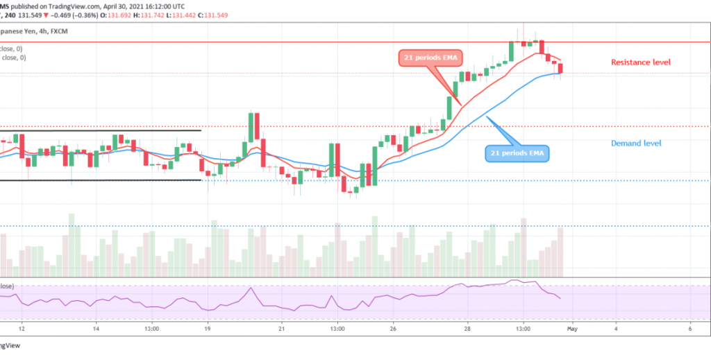 EURJPY Price May Fall
