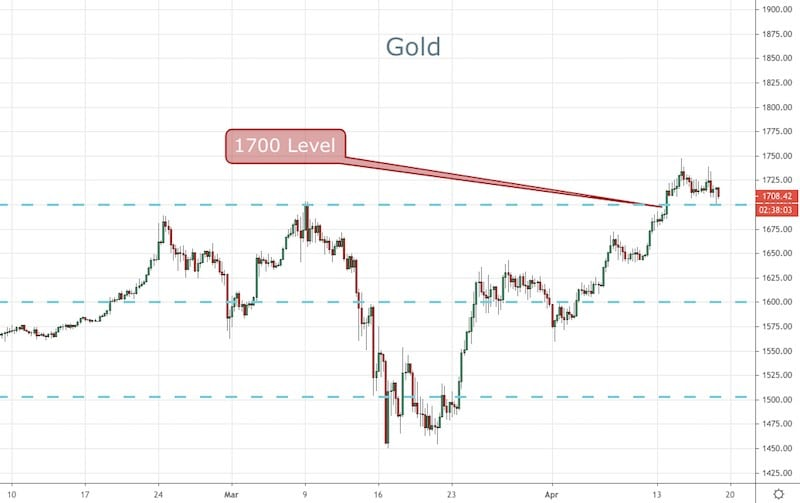 Forex Signals Brief for Apr 17 Trump to Reboot the US