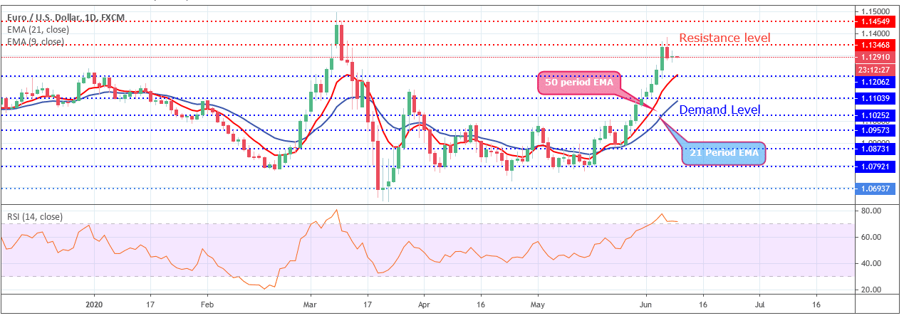 Forex Signals EURUSD Price Hits Resistance