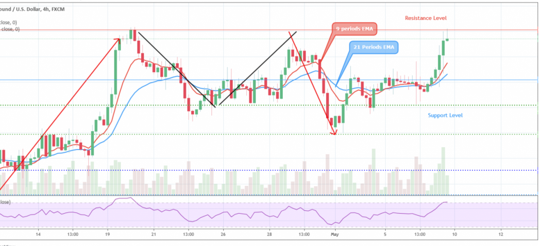 GBPUSD Price Retests $1.40 Level