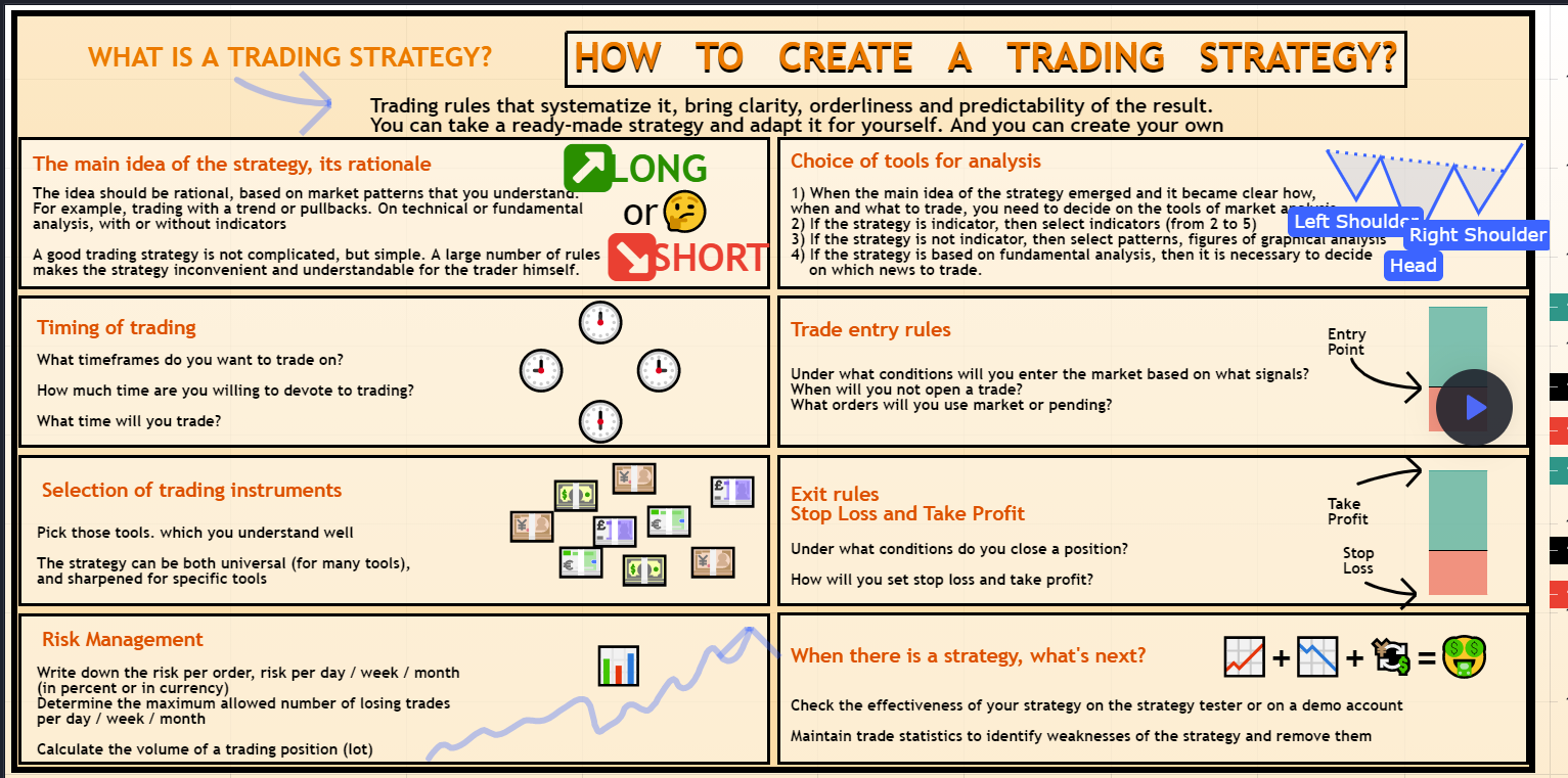 How to create a trading strategy?