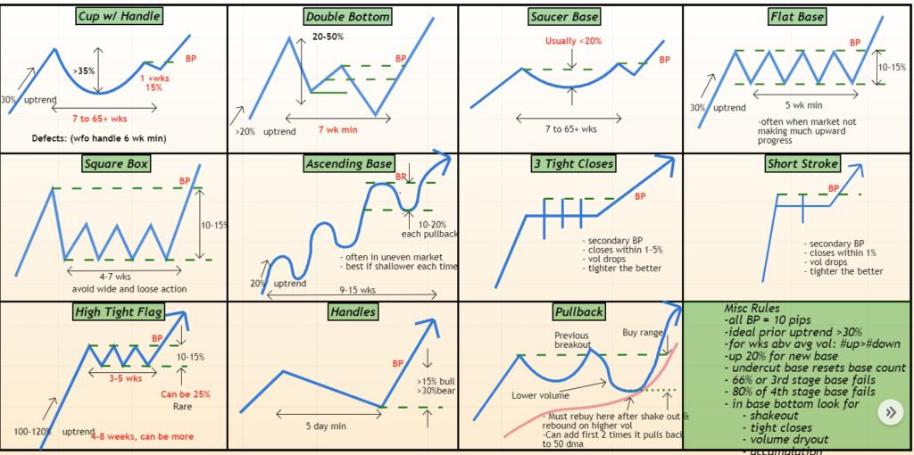 Key Patterns Of Price Action
