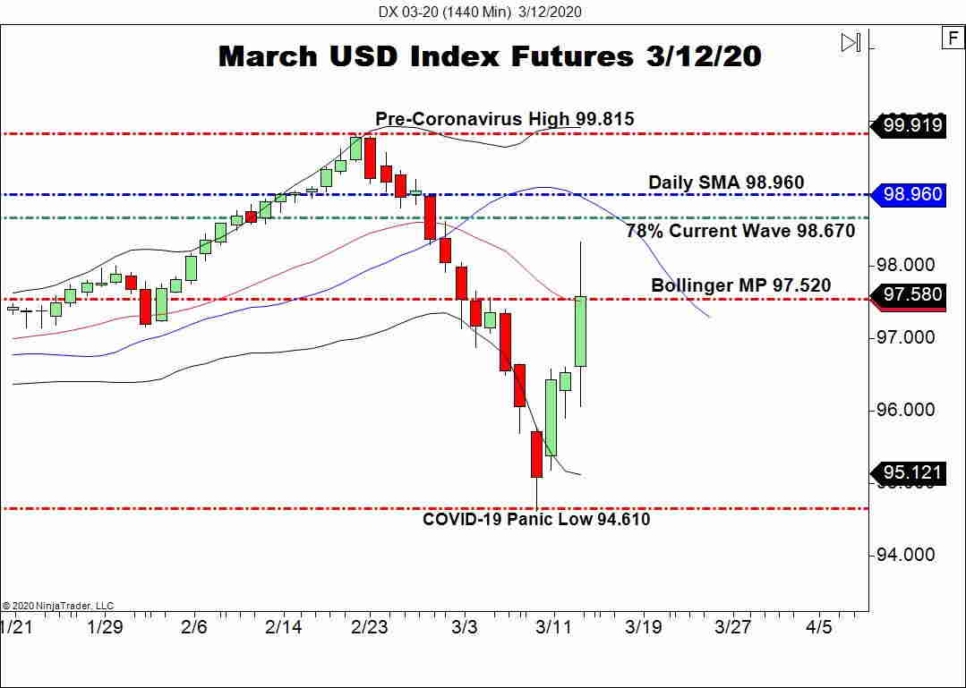 USD Index Resilient In Wake Of FED QE