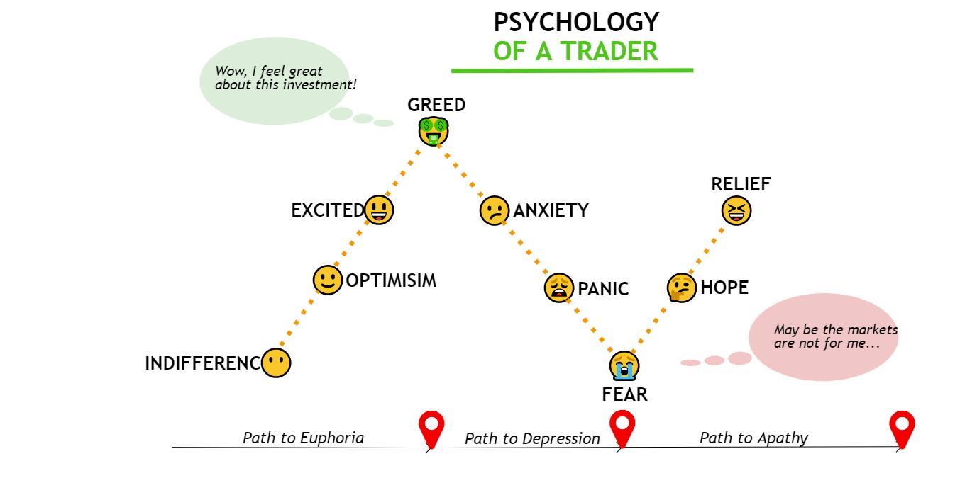 PSYCHOLOGY OF A TRADER MASTER EMOTIONS MASTER THE MARKET