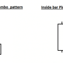 Pin Bar and Inside Bar Combo Trading Strategy