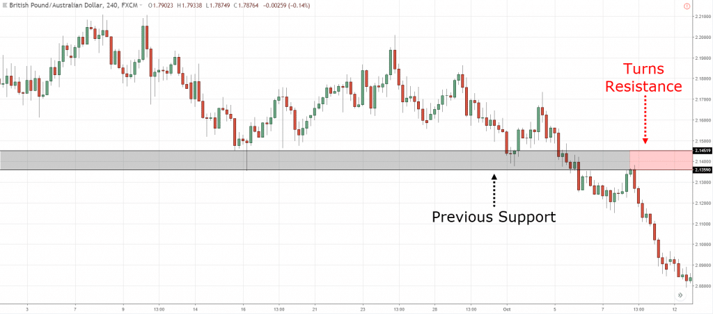 Previous Support turns Resistance on GBP AUD