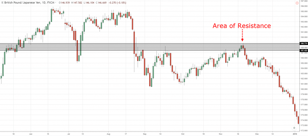 Resistance on GBP JPY chart