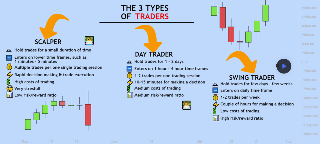 The 3 Types of Traders