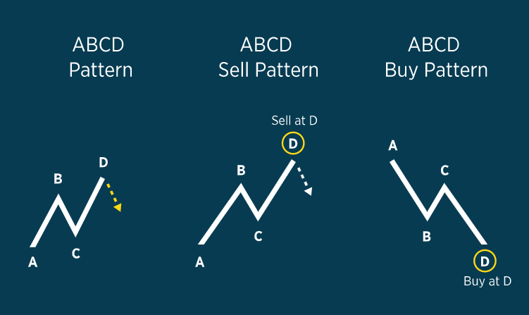 The ABCD Pattern