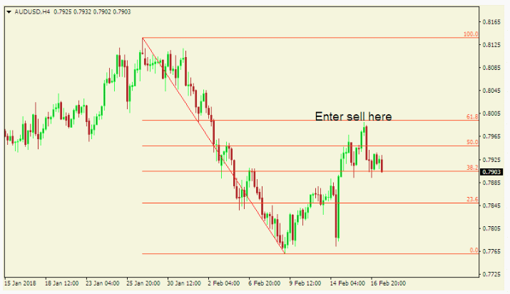 The Psychology of Forex Trading