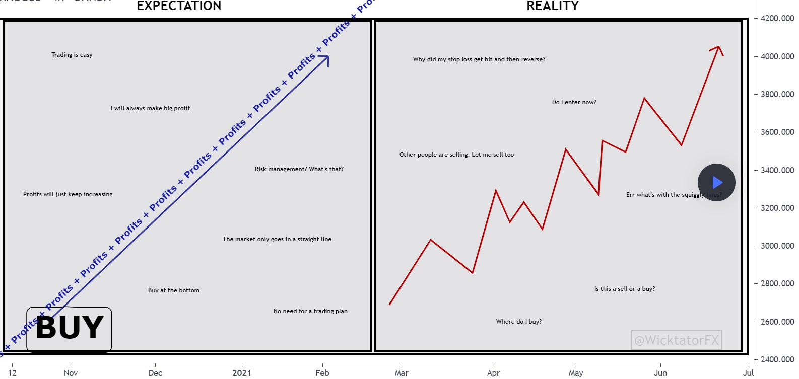 Trading - Expectations VS Reality