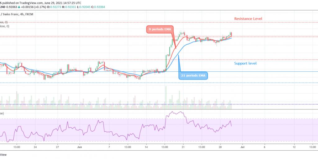 USDCHF Price Breaks Up $0.91 Level