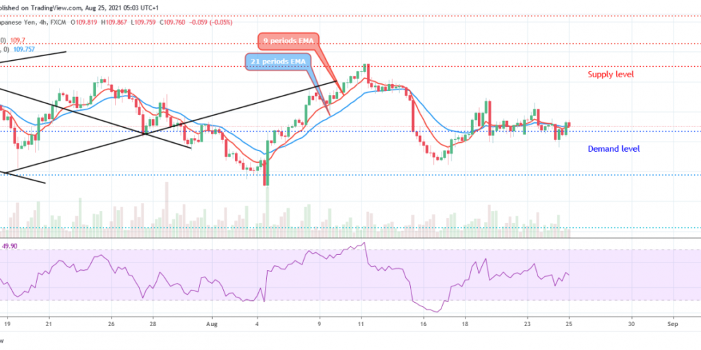 USDJPY Price: Bulls' and Bear' Momentum at Equilibrium Level