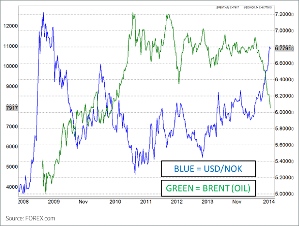 USD/NOK and Brent Crude Oil