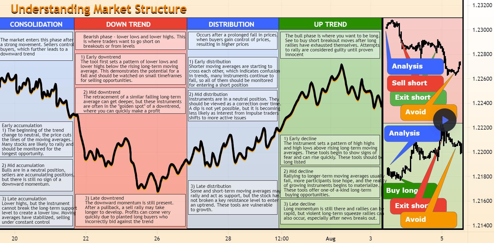 Understanding Market Structure