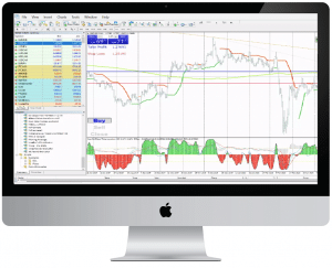 best metatrader indicator