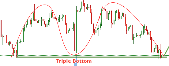 inverted Triple Top is a Triple Bottom